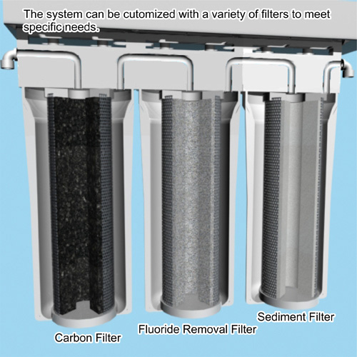 Reverse Osmosis Systems Ecologic Water Filters